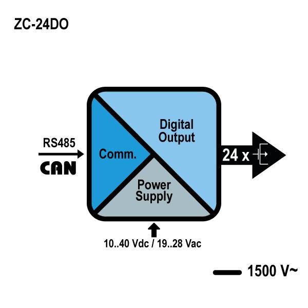 Shema zc-24do