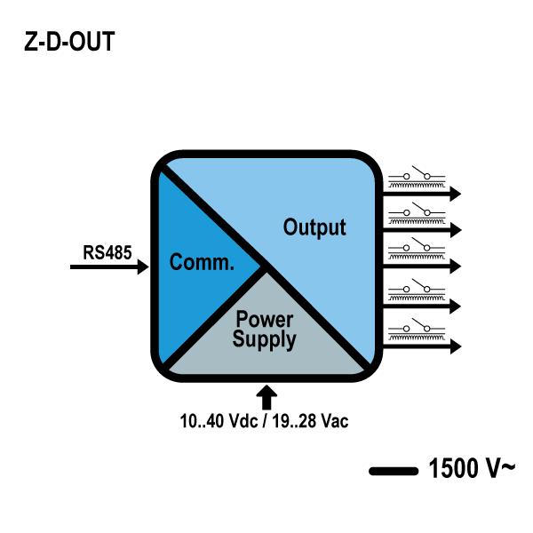 z-d-out schema