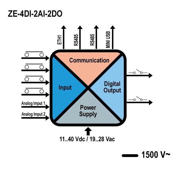 schema ze-4di-2ai-2do
